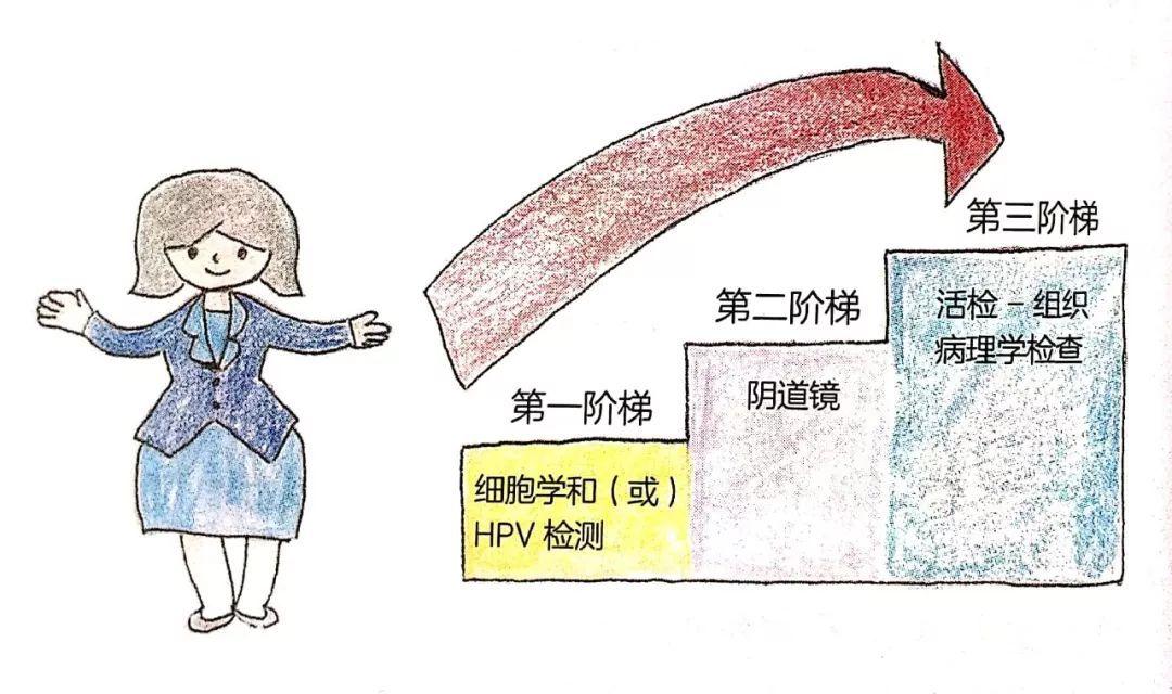 宮頸癌篩查三階梯